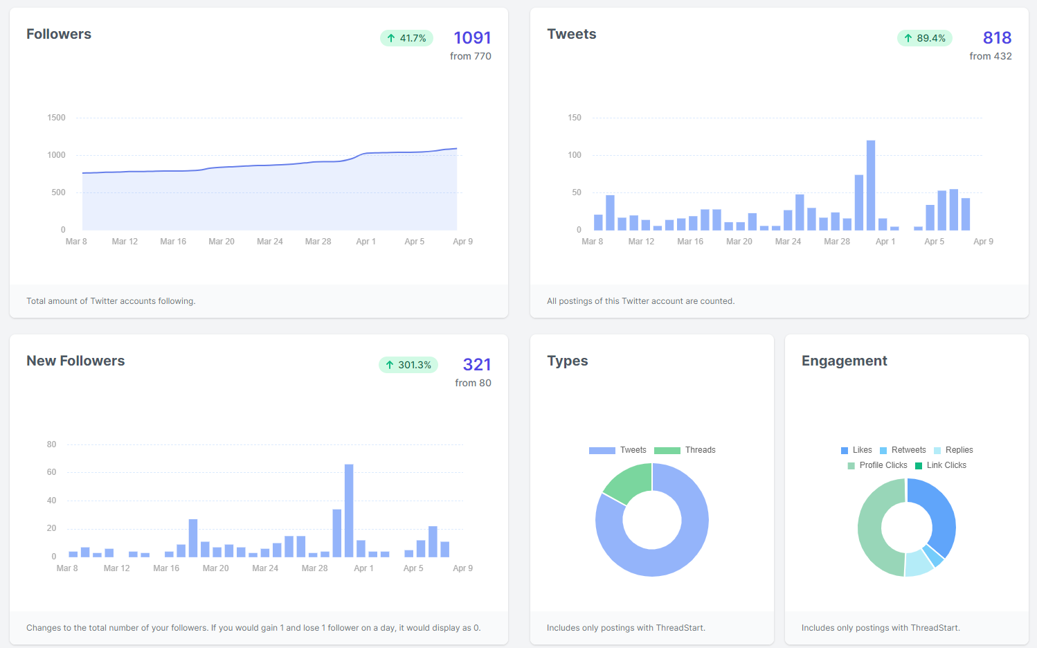 Advanced Twitter analytics dashboard screenshot